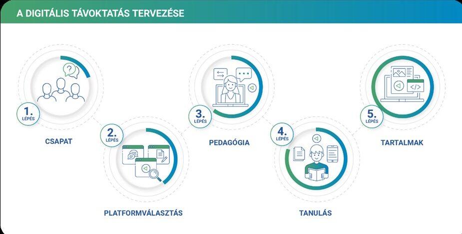 Digitális távoktatás tervezése - infografika